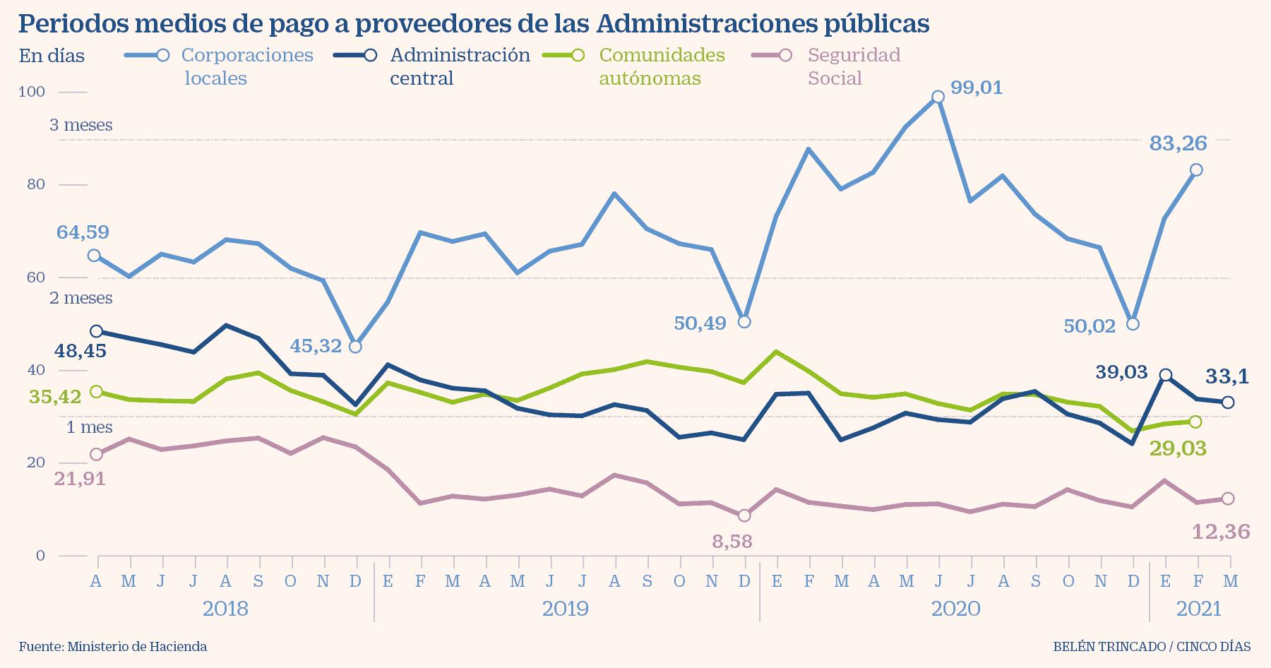 España - AAPP - Periodos medios de pago