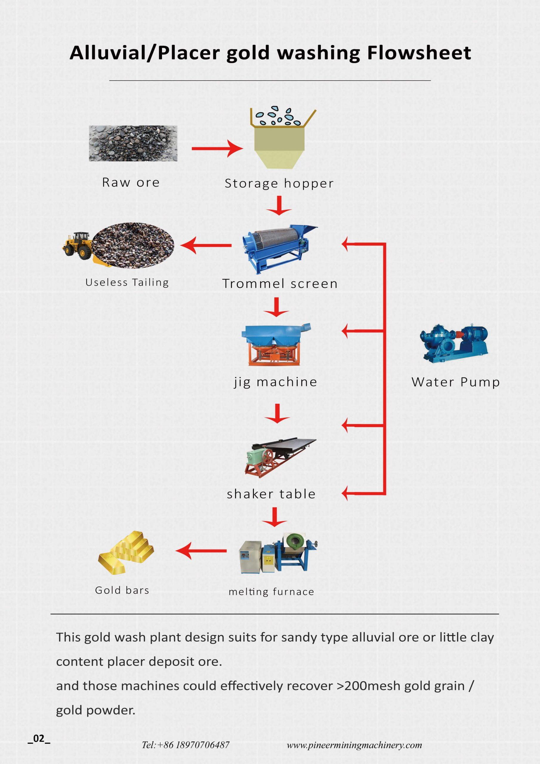 Gold washing plant design