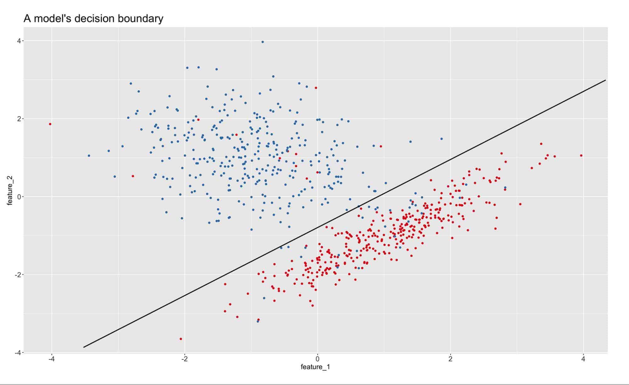 data drift