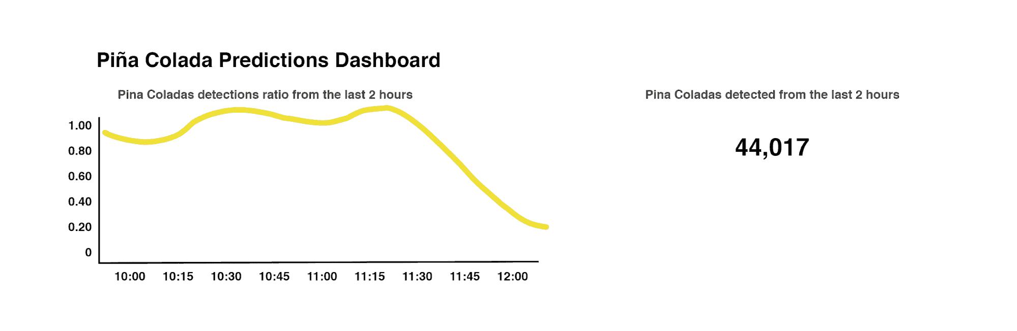 drink detection model dashboard