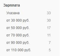 Доходы комьюнити-менеджеров по версии hh.ru