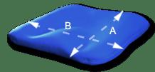 Base Posture Cushion Measurements