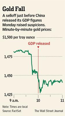 χρυσος-Κινα-ΑΕΠ