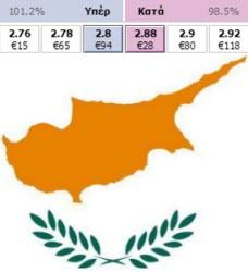 kypros-antallaktirio-stoiximaton