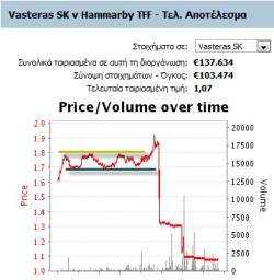vasteras-hammarby-trading-live-stoixima