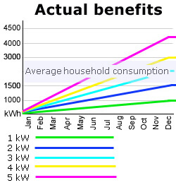 Annual contributions for an average home with PV solar panels in the UK.