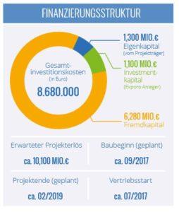 Exporo Missundestrasse - Finanzierungsstruktur