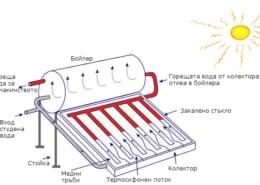 Предимства на слънчевите колектори