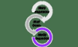 Mura, Muri y Muda, en el Lean y desarrollo de software