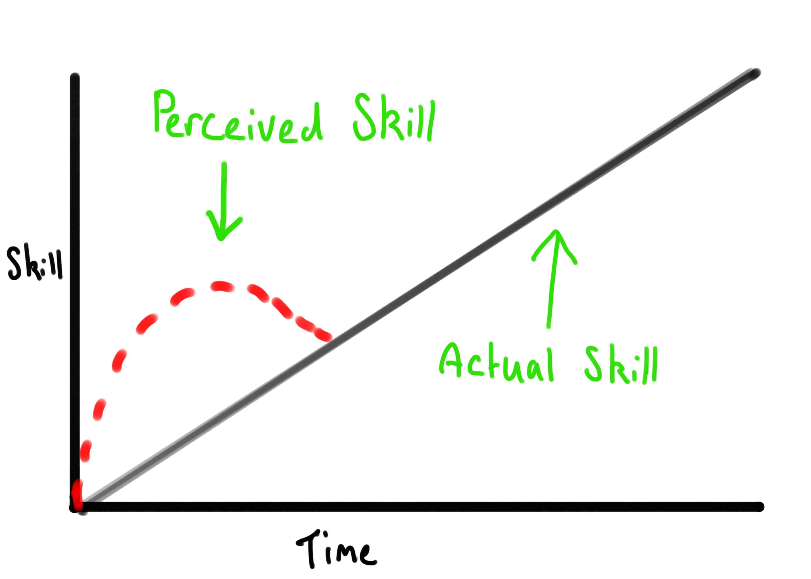 skill curve