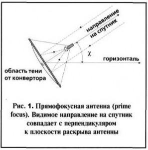 Спутниковая антенна прямофокусная