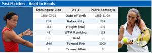 Στατιστικά Τέννις