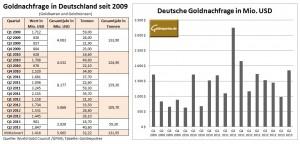 Goldnachfrage Deutschland