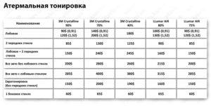 Цены на атермальную тонировку в Киеве