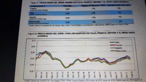 Prosigue el aumento de los precios del combustible