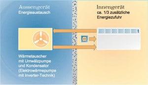 Kombinierte Heiz und Klimaanlage(wie im Auto)