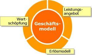 kreisförmige Darstellung Geschäftsmodell mit Leistungsangebot, Wertschöpfung und Erlösmodell