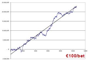 Ιστορικό απόδοσης Gyros με €100/στοίχημα