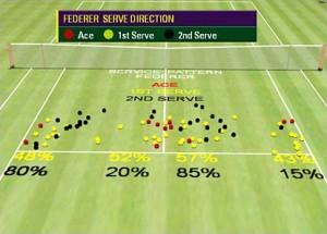 tennis-stats