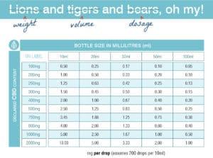 CBD Strength Chart - how much cbd to take - cbd per drop