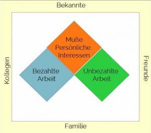 Grafik für Lebensbereiche