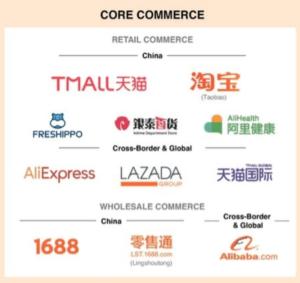 Core Commerce Segment Alibaba