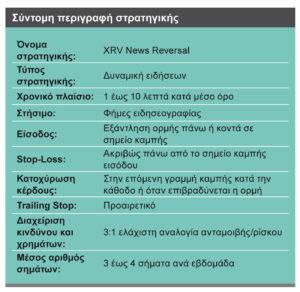 Intraday XrV news reversal stratigiki