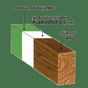 protipožiarny náter na drevo