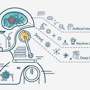 Succesvol programma voor machinaal leren bouwen