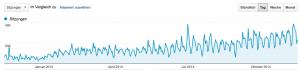 Besucher im WordPress Bistro