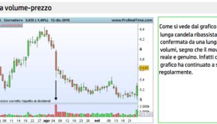 Come guadagnare con l'analisi volume dei prezzi nel trading