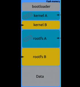 Kernel A et Rootfs A sont utilisés
