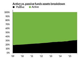 Volumen gestionado de dondos de inversion activos y pasivos etf