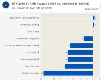 AMD ou Intel