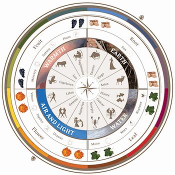The Biodynamic Farming Lunar Calendar | Winetraveler.com