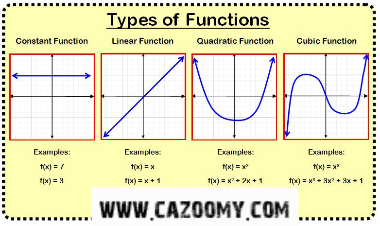 Functions Worksheet Example 2