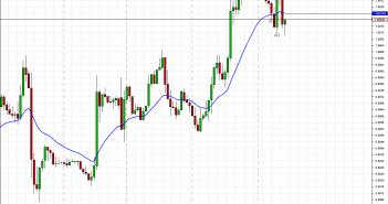 Chart_USD_CAD_Hourly_snapshot