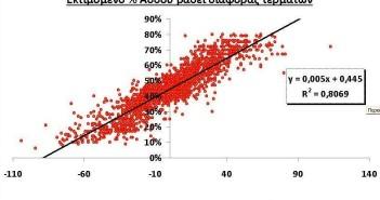 Εκτιμόμενο % Άσσου βάσει διαφοράς τερμάτων