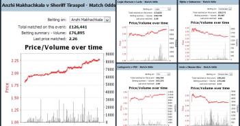 europa-league-γραφήματα-αποδόσεις-στοίχημα