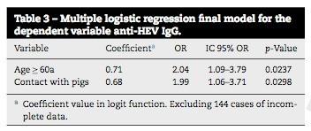 Распространен сильнее гепатит в или с