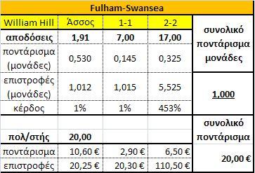 Fulham-Swansea-pinakas-1