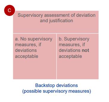 Supervisory Assessment