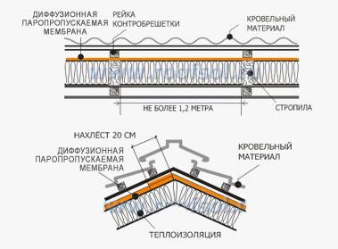 С использованием супердиффузионной ветрозащитной мембраны мембрана монтируется на утеплитель напрямую, без зазора