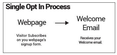 Single Opt in Process