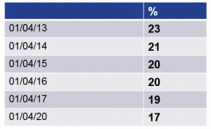 Corporation tax rates 2016 Budget