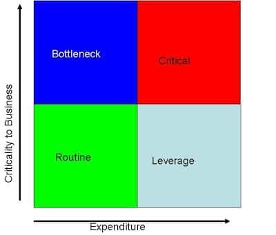 supply positioning model