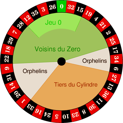 roulette-sections-wheel