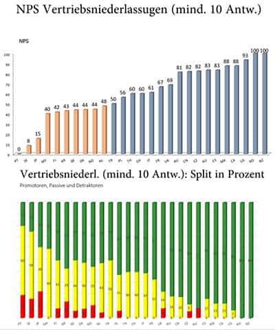 Ergebnisse NPS