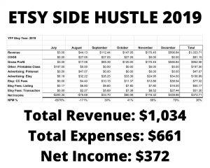 Etsy Side Hustle Income