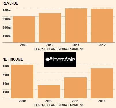 betfair-financial-times-κερδη
